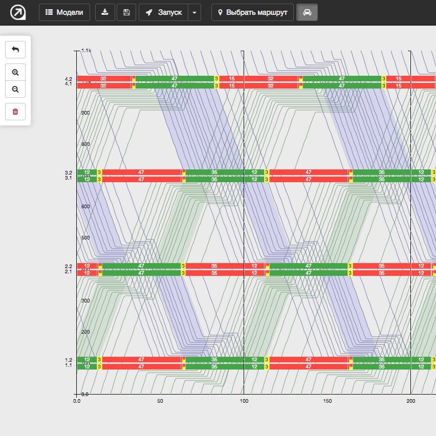 Avenueapp Web Service Of Transport Flows Simulation And